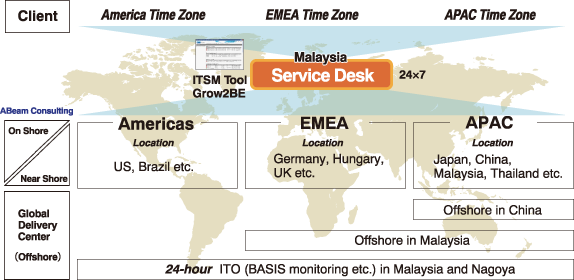 AMS / ITO Service | ABeam Consulting USA