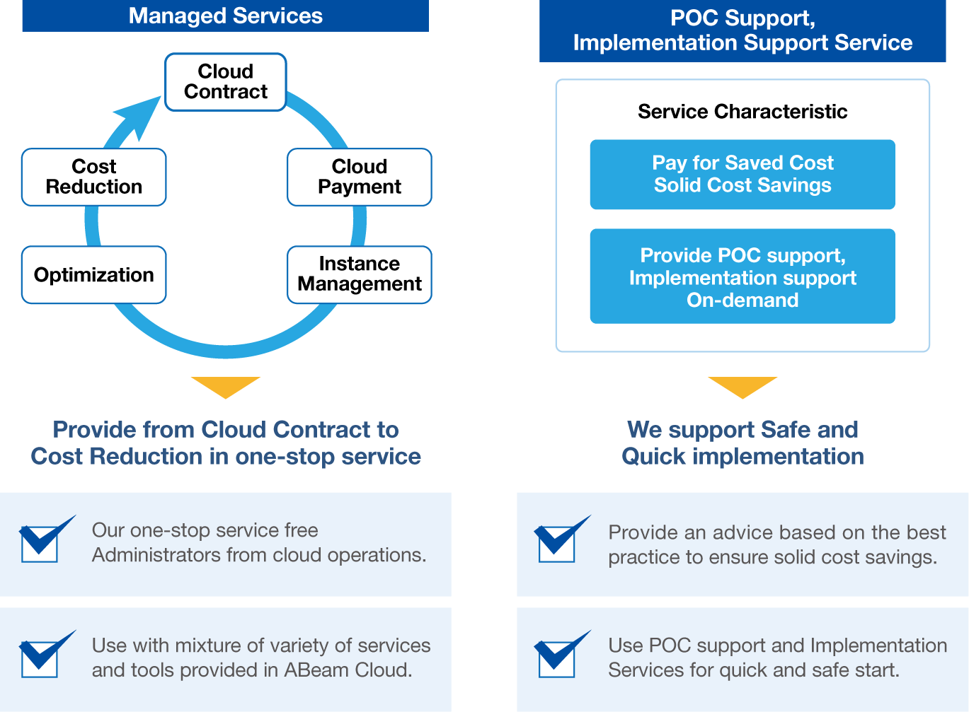 ABeam Cloud Intelligent Cloud Optimization | ABeam Consulting USA