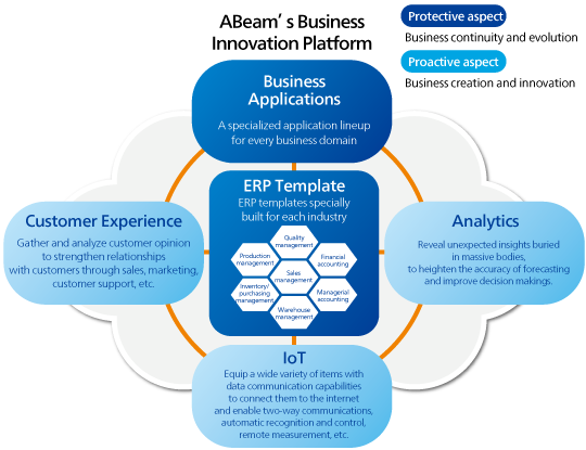 Business Application Overview