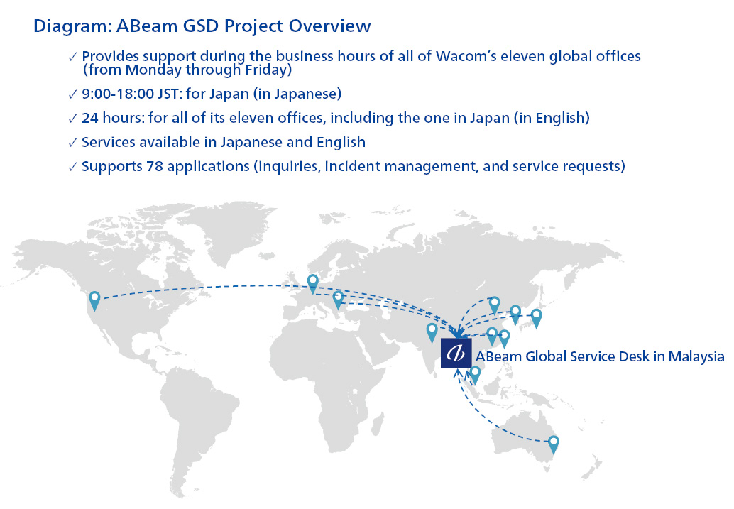 Diagram: ABeam GSD Project Overview