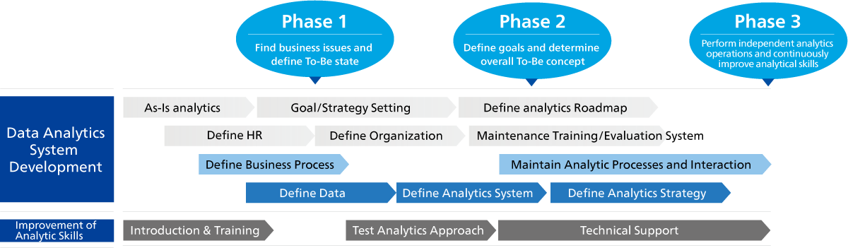 Stages of Project Process