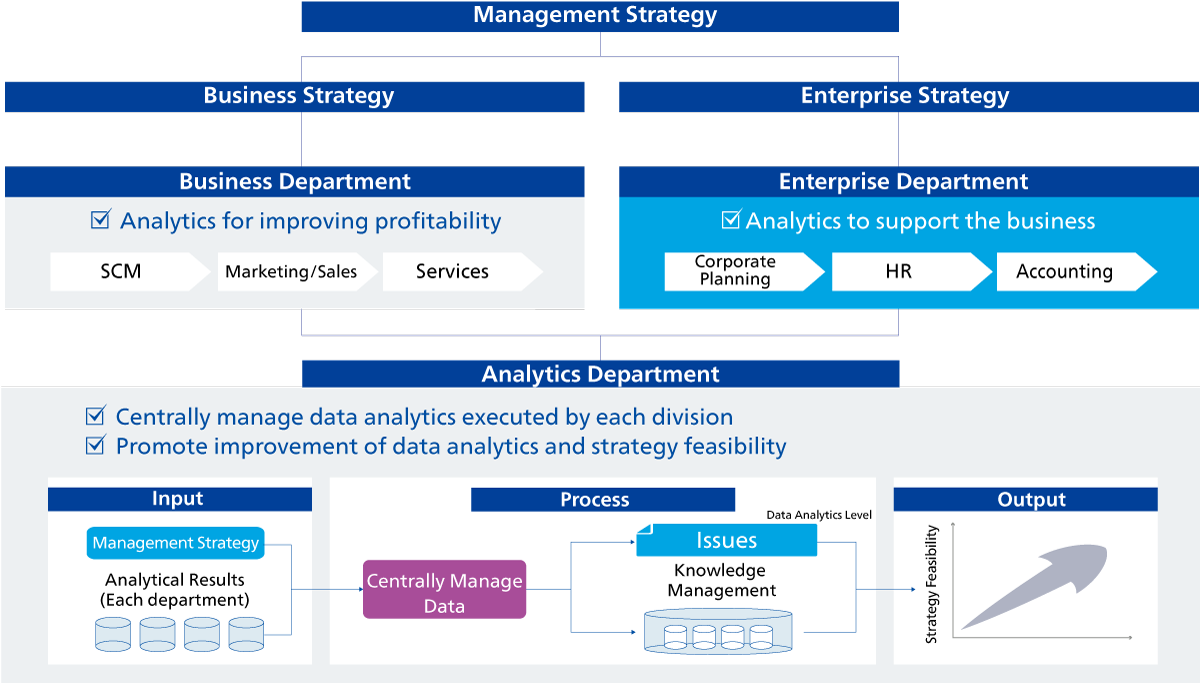 Deployment of Organizational Structure based on Data Analytics