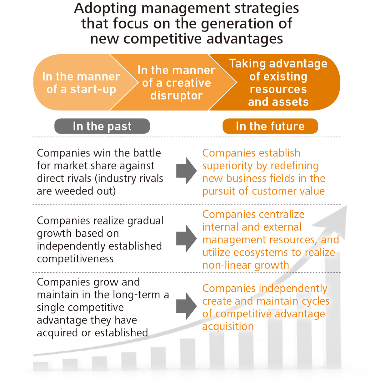 Adopting management strategies that focus on the generation of new competitive advantages
