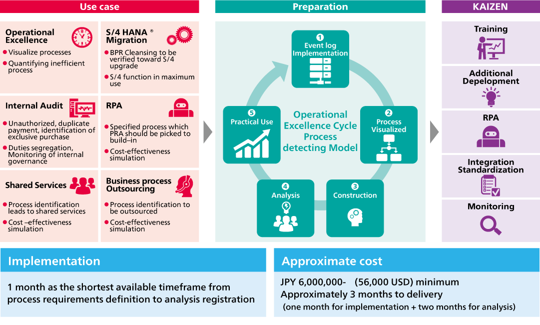Data-driven Process Optimization for Operational Excellence