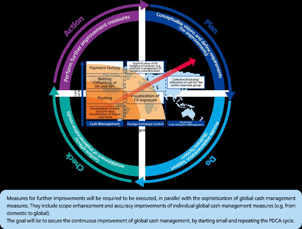 Global Cash Management Implementation Service | ABeam