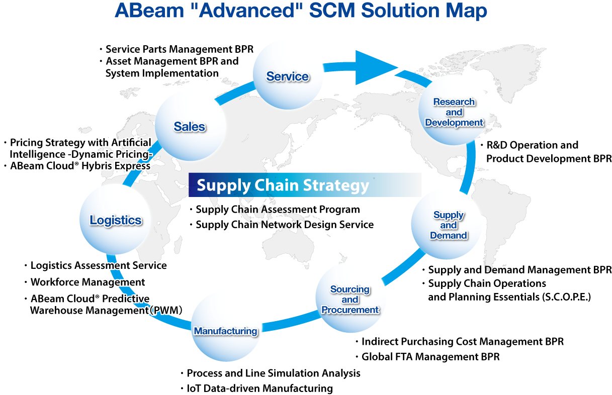 ABeam Advanced SCM Solution Map