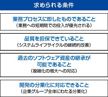 アプリケーションソフトウェア 設計・開発・投入ソリューション ...
