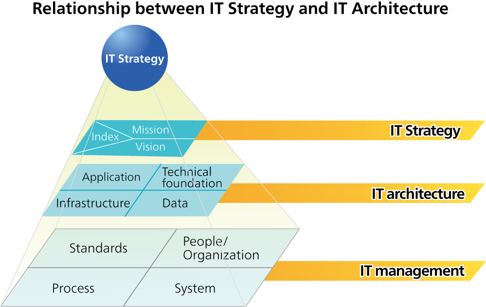 Relationship between IT Strategy and IT Architecture