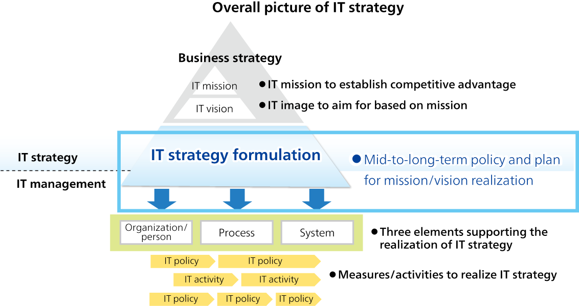 Overall picture of IT strategy