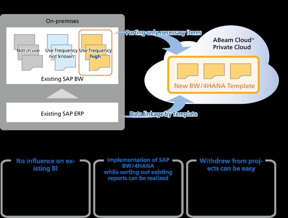 SAP BW/4HANA Implementation Service | ABeam Consulting