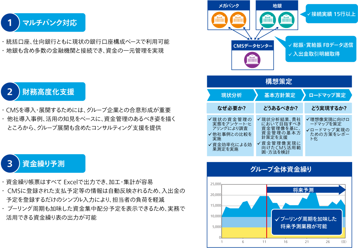 ABeam Cloud® Cash Management サービスの特徴