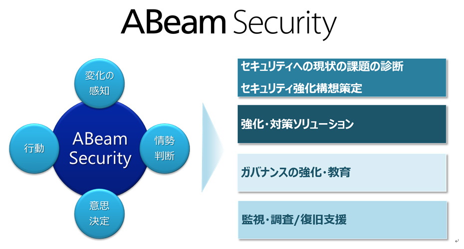 ABeam Security Framework