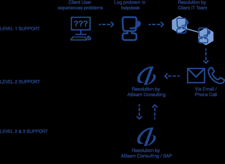 Sap Consulting Singapore Abeam 2 Block Diagram Ticket Escalation Process