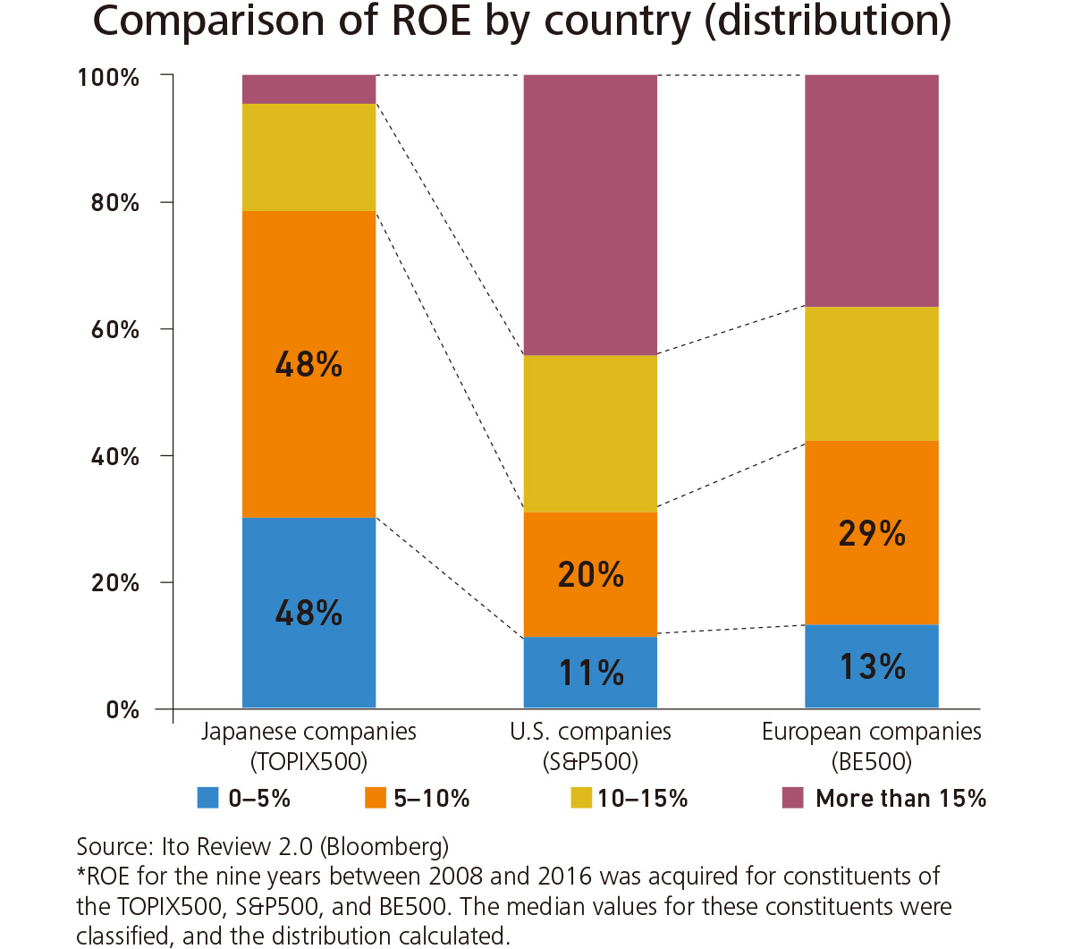 Comparison of ROE by country (distribution)
