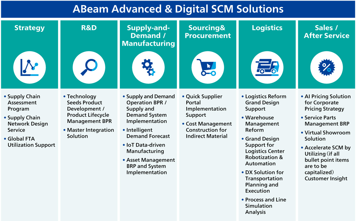 ABeam Advanced & Digital SCM Solutions