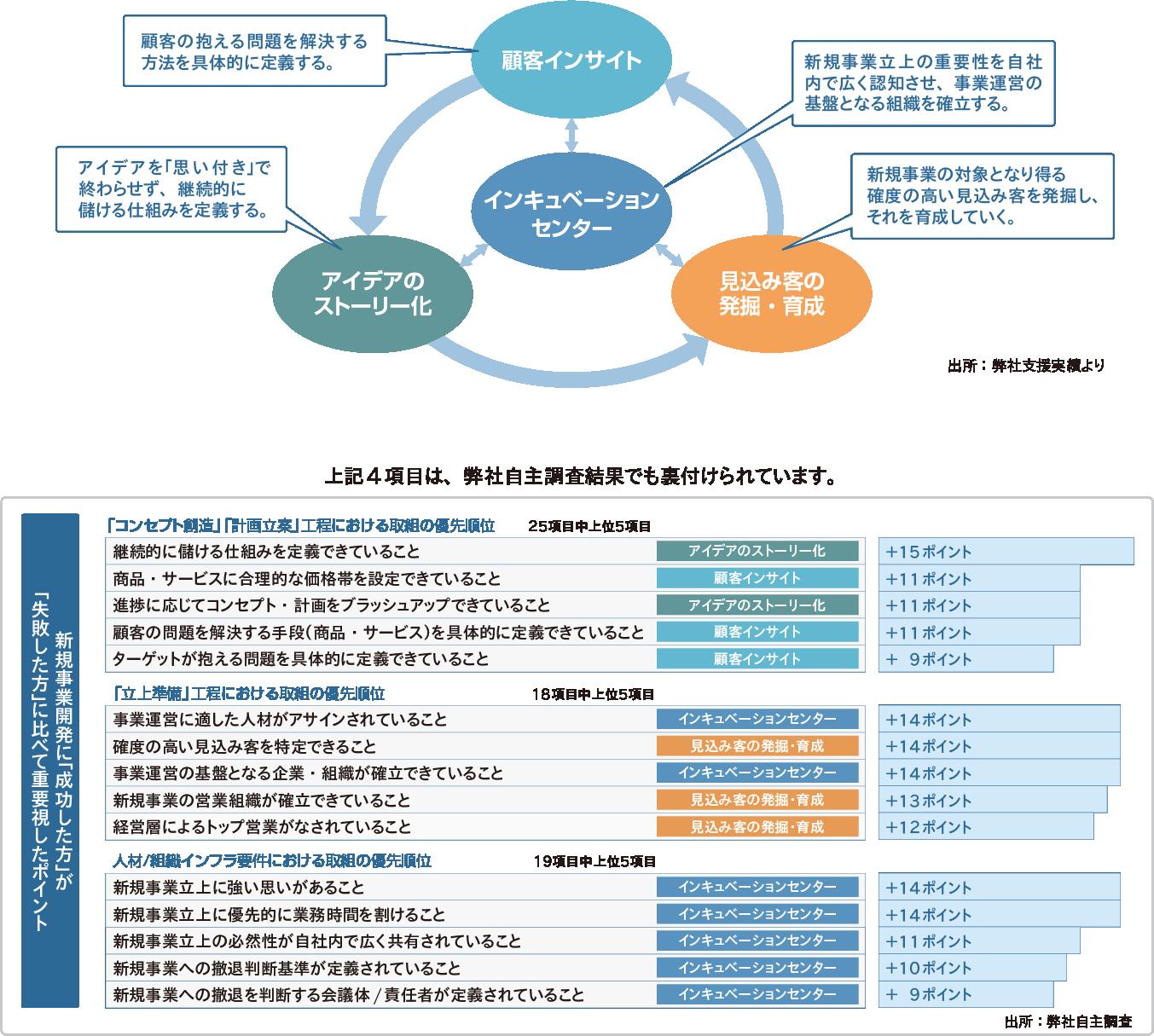 新規事業開発 | 経営戦略/経営改革サービス | アビーム | アビーム