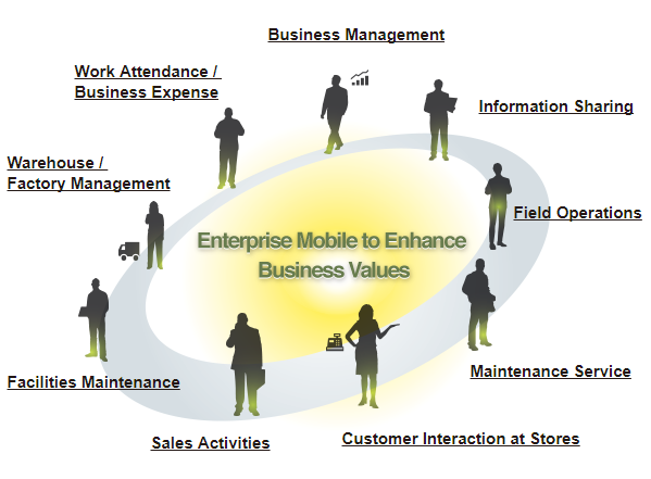 Enterprise Mobile | ABeam Consulting Thailand