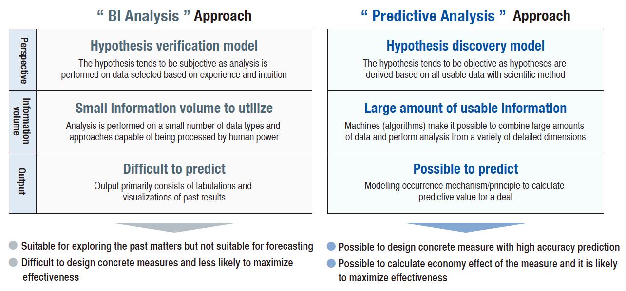 Crm Measure Enhancement Based On Predictive Analysis Abeam