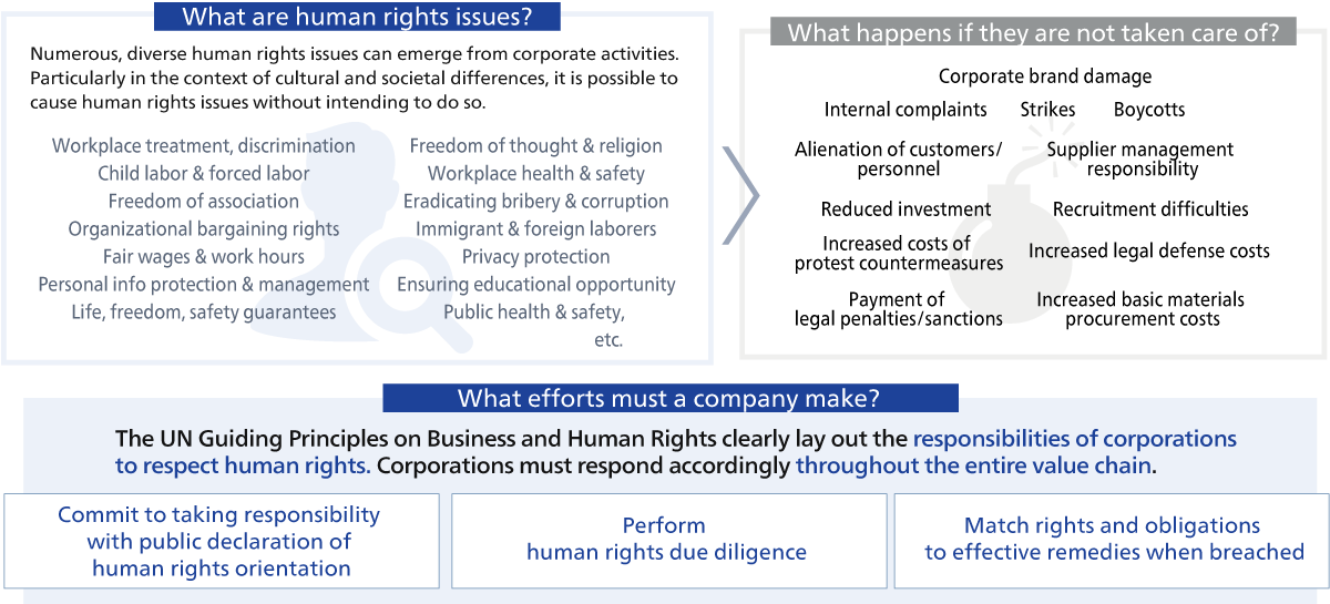 Human Rights Due Diligence Support Service | Financial