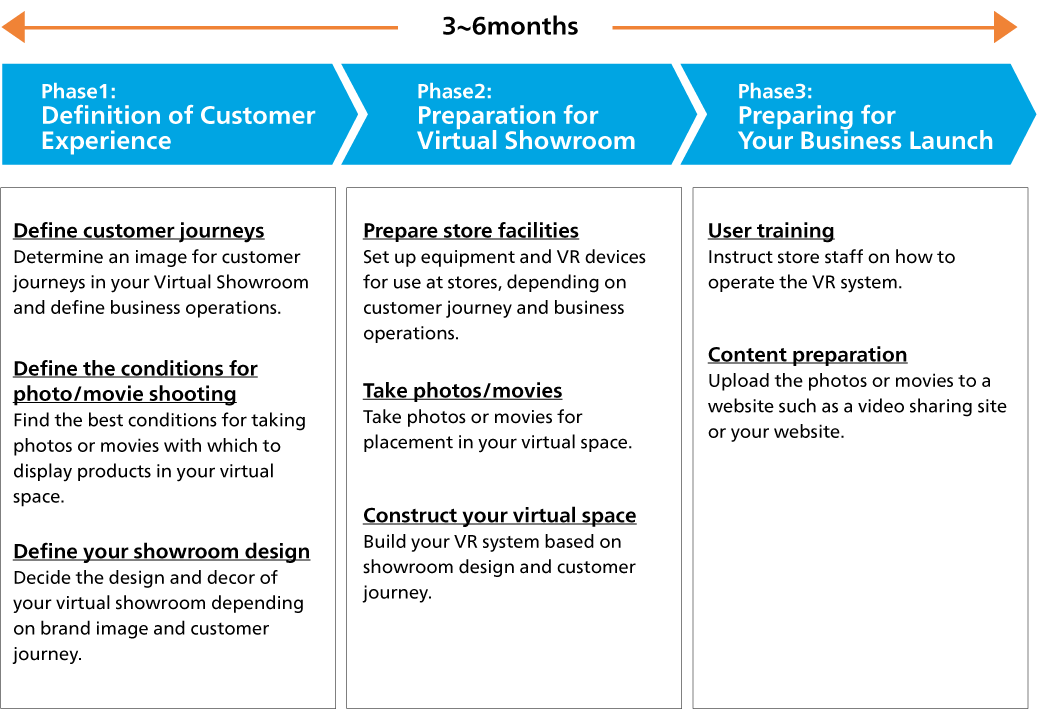 Steps to Virtual Showroom Deployment