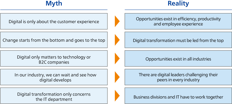 Myth vs Reality of pursuing digital transformation